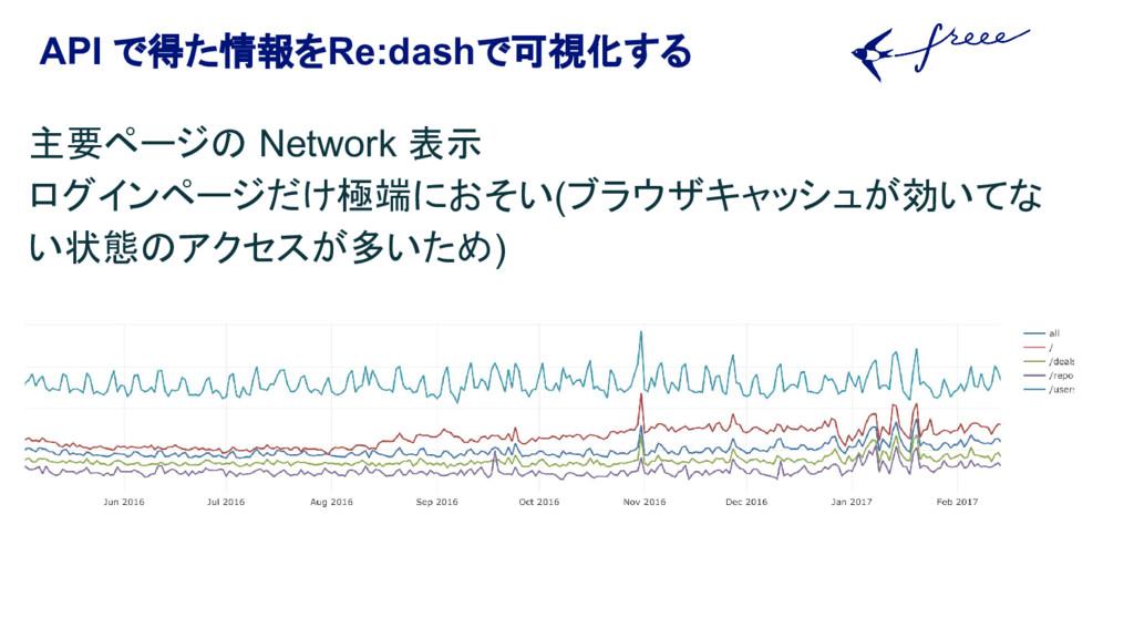 API で得た情報をRe:dashで可視化する 主要ページの Network 表示 ログインペ...