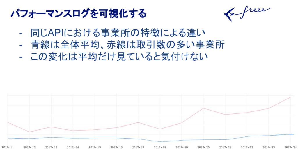 パフォーマンスログを可視化する - 同じAPIにおける事業所の特徴による違い - 青線は全体平...