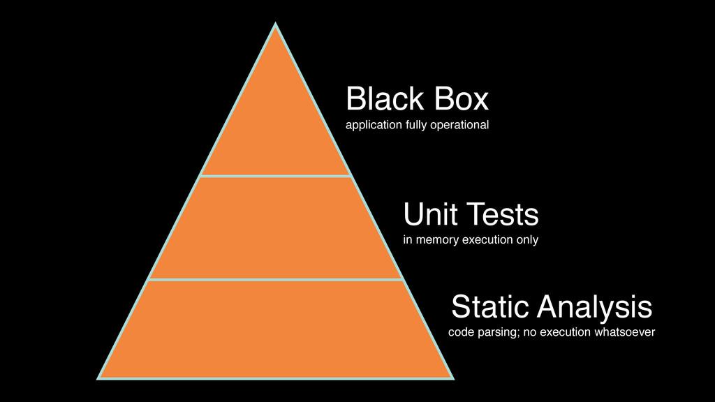 Black Box application fully operational Unit Te...