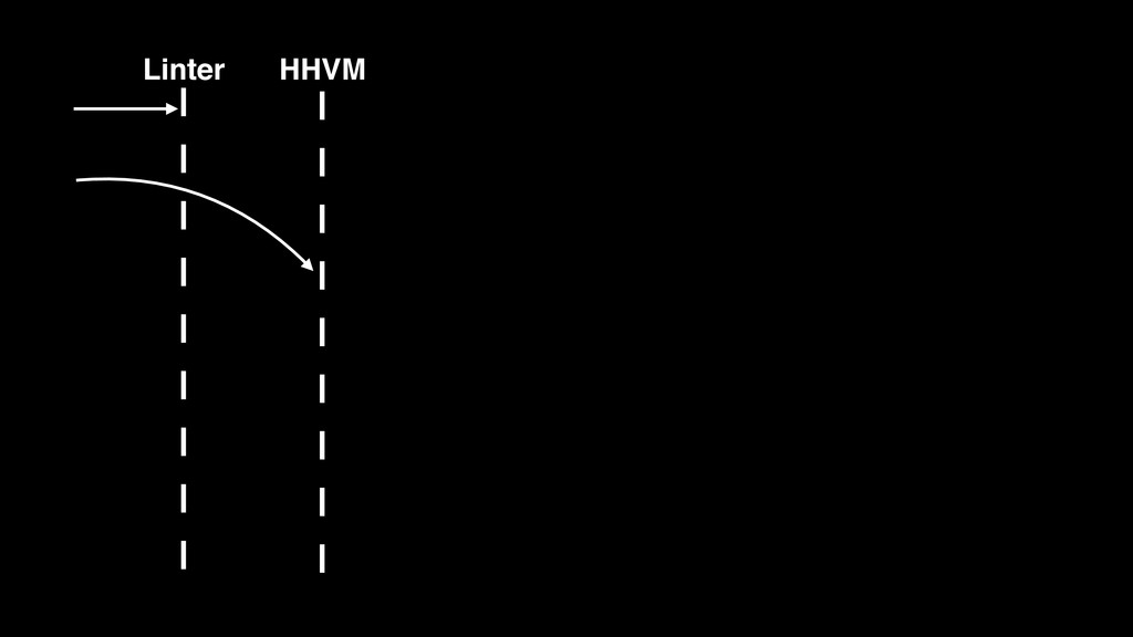 HHVM Linter