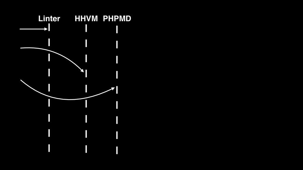 HHVM PHPMD Linter