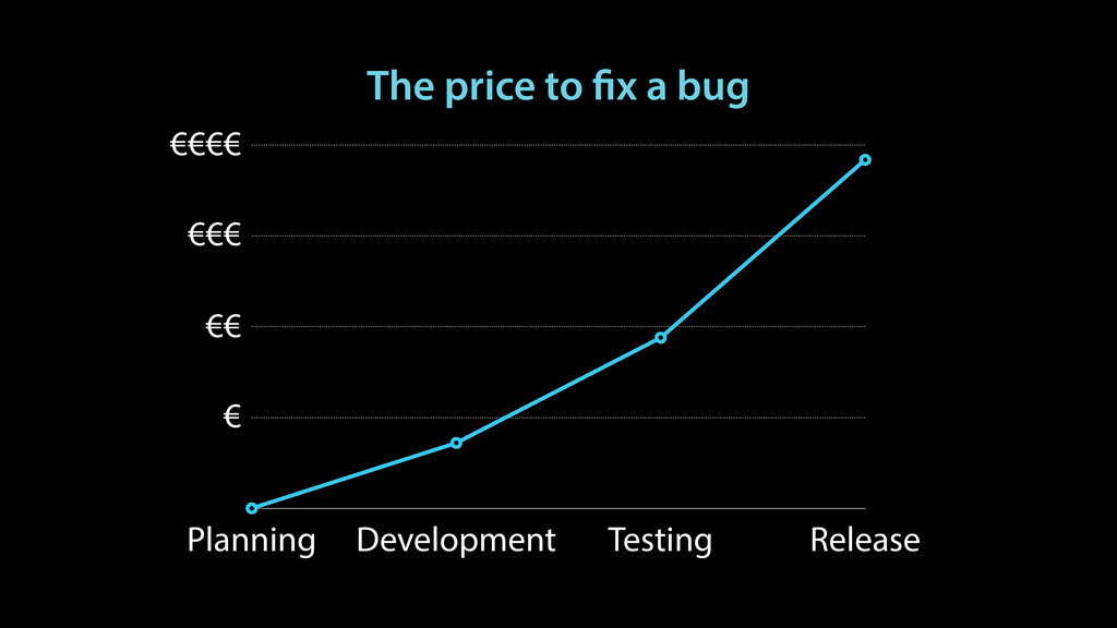 The price to fix a bug Planning Development Tes...