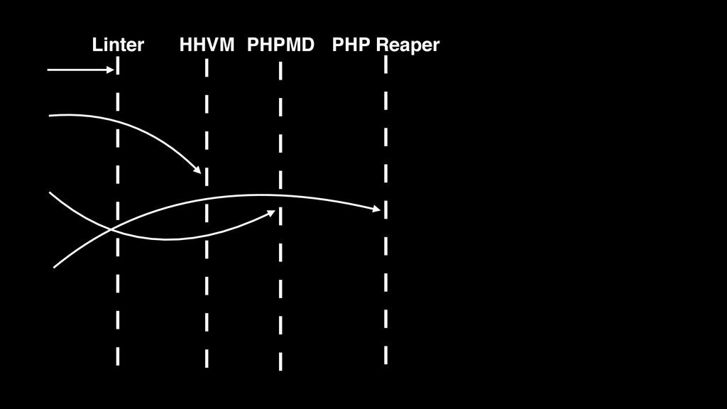 HHVM PHPMD PHP Reaper Linter