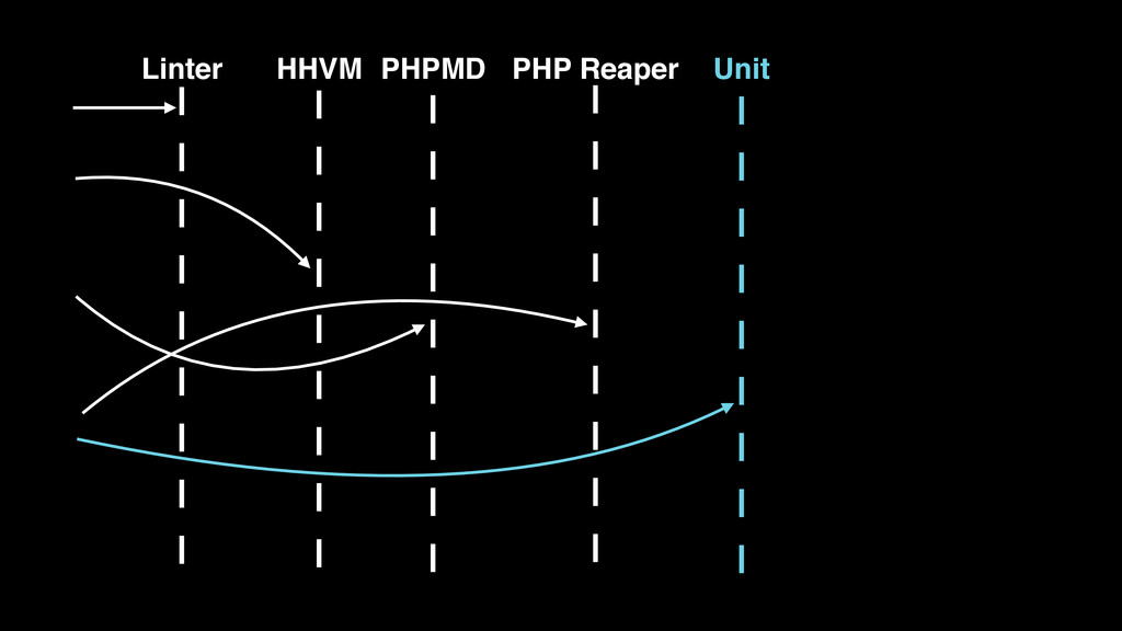 HHVM PHPMD PHP Reaper Unit Linter