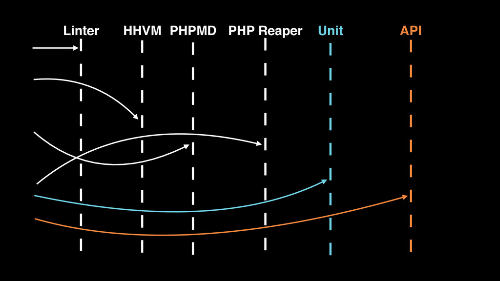 HHVM PHPMD PHP Reaper Unit API Linter