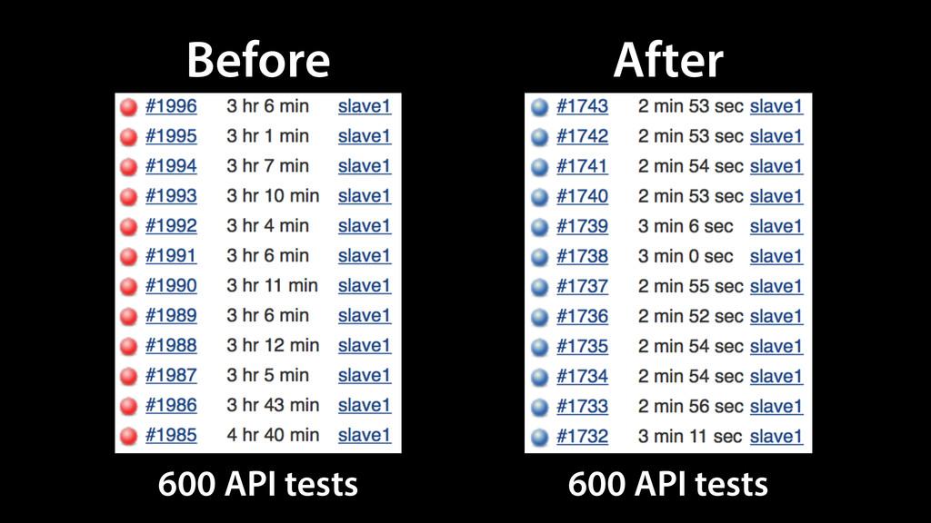 Before 600 API tests After 600 API tests
