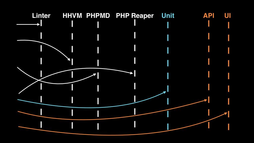 HHVM PHPMD PHP Reaper Unit API UI Linter