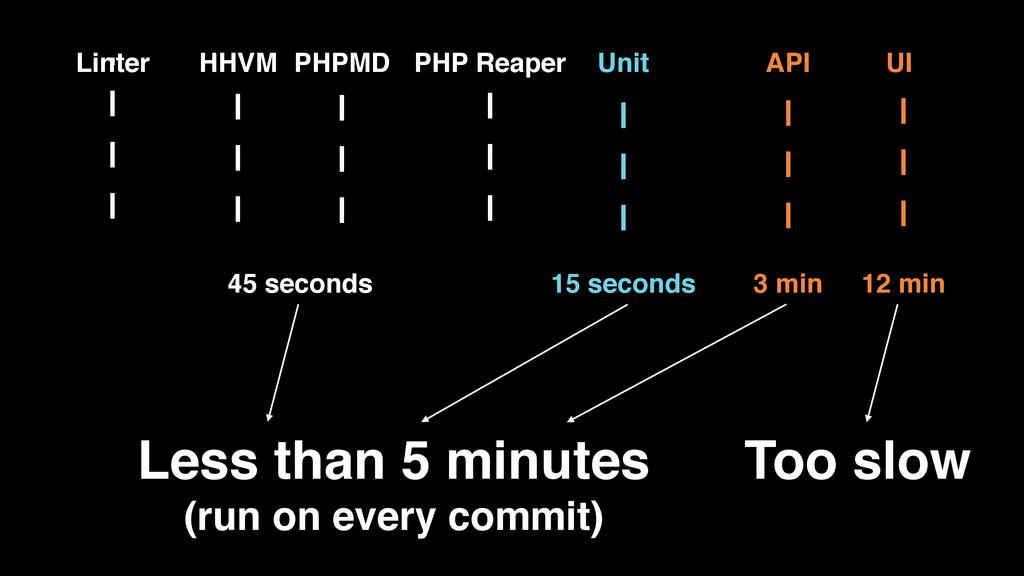 HHVM PHPMD PHP Reaper Unit API UI Linter 45 sec...