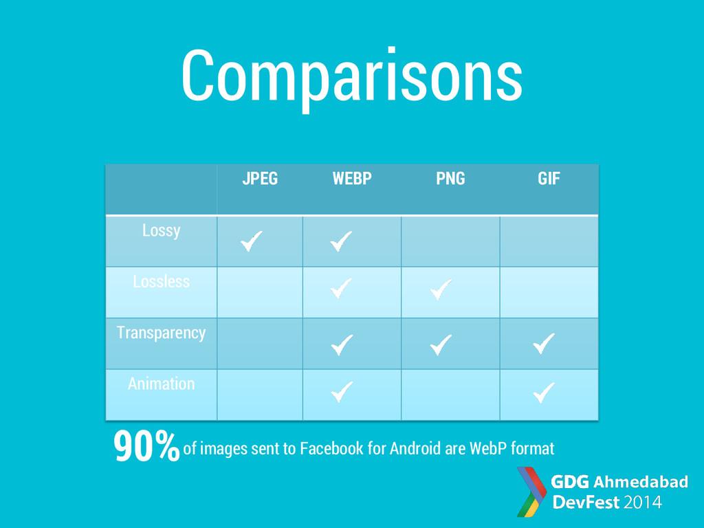 JPEG WEBP PNG GIF Lossy Lossless Transparency A...