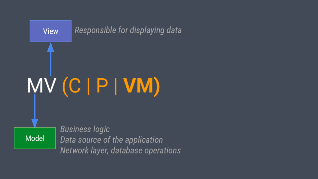 MV (C | P | VM) View Business logic Data source...