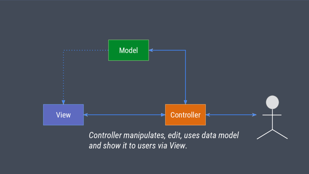 View Model Controller Controller manipulates, e...