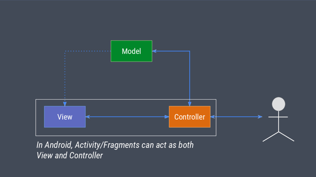 View Model Controller In Android, Activity/Frag...