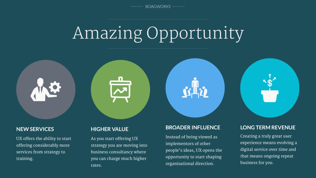 BOAGWORKS Amazing Opportunity LONG TERM REVENUE...