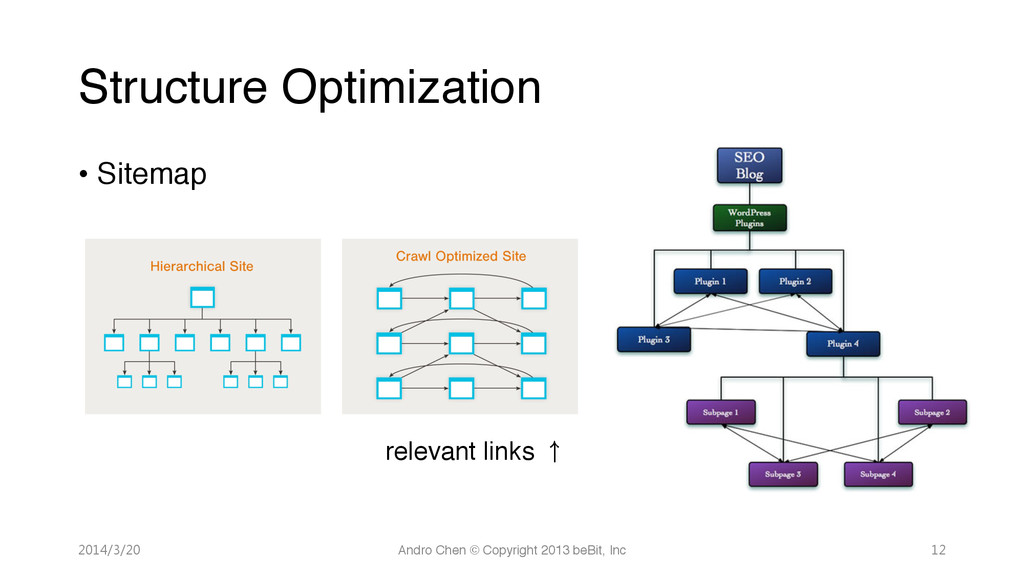 "Structure Optimization • Sitemap""  "" "" "" ""r..."