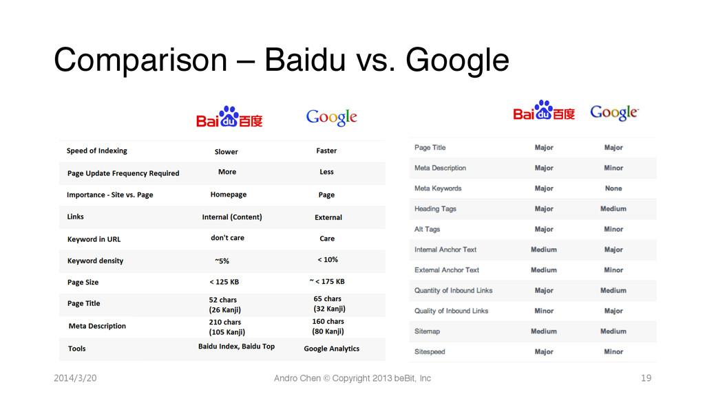 Comparison – Baidu vs. Google 2014/3/20 And...