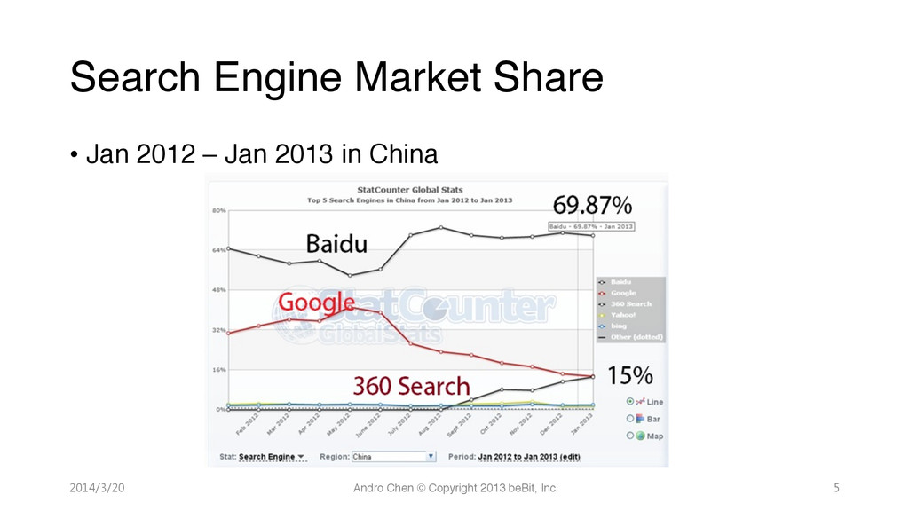 Search Engine Market Share 2014/3/20 Andro ...