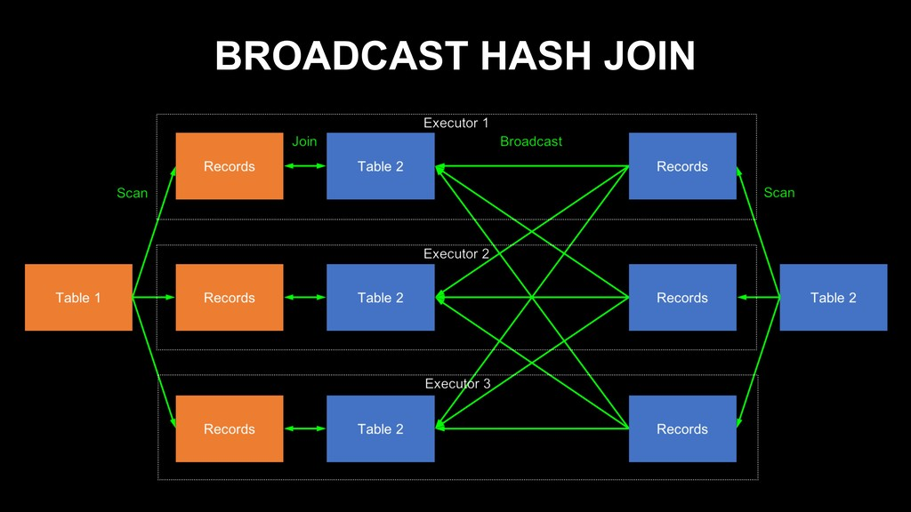 BROADCAST HASH JOIN