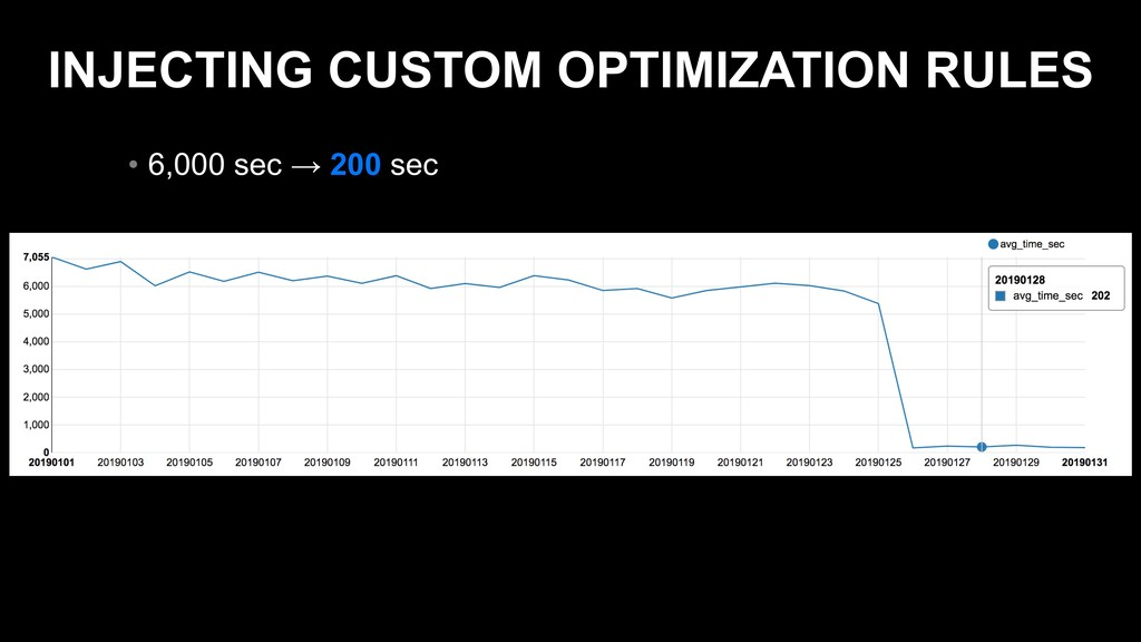 INJECTING CUSTOM OPTIMIZATION RULES • 6,000 sec...