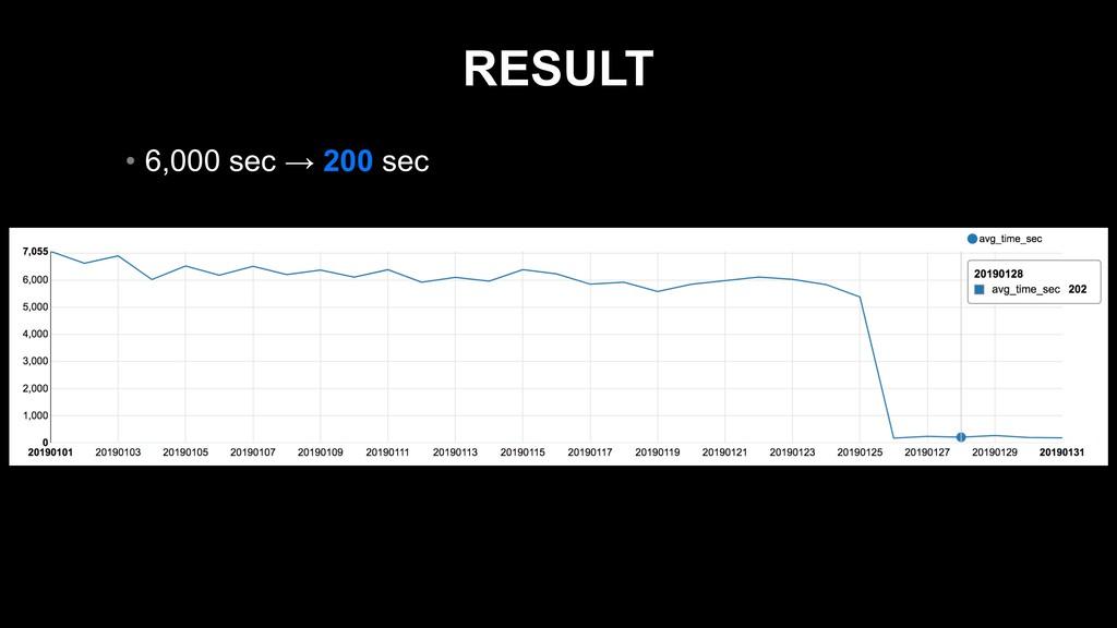 RESULT • 6,000 sec → 200 sec