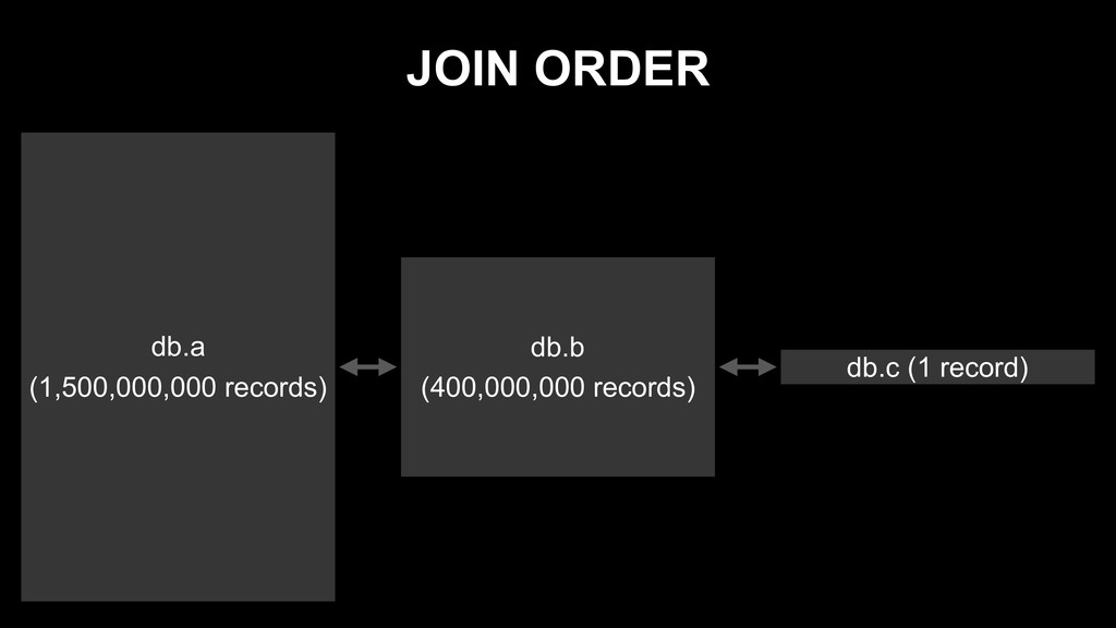 JOIN ORDER db.a (1,500,000,000 records) db.b (4...