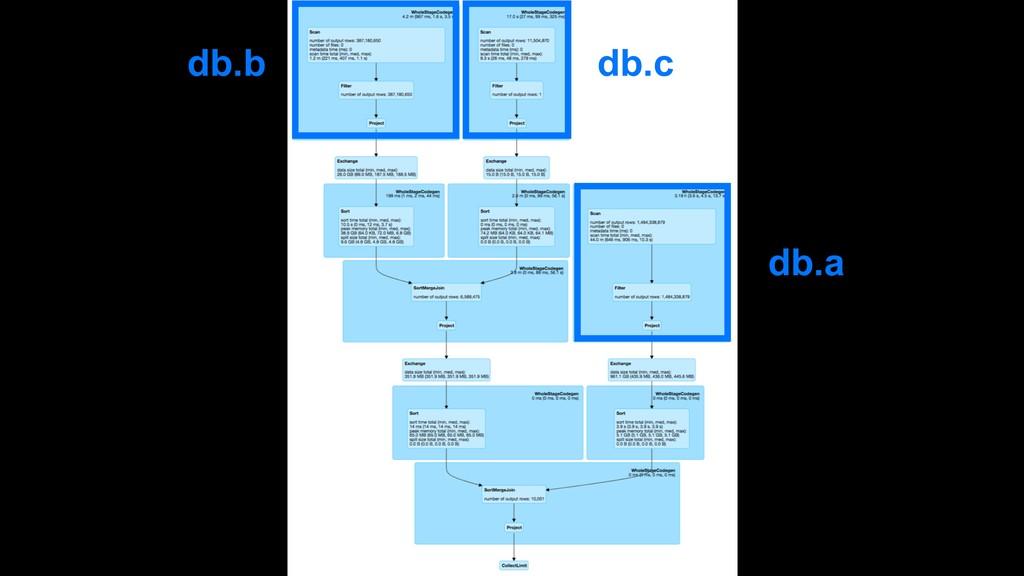 db.b db.c db.a