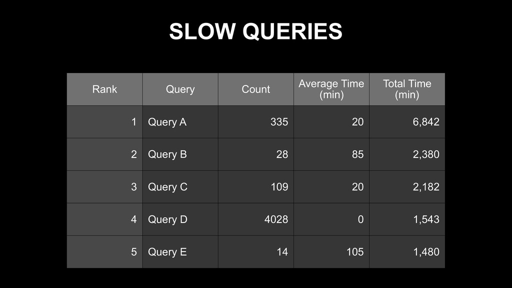 SLOW QUERIES Rank Query Count Average Time (min...