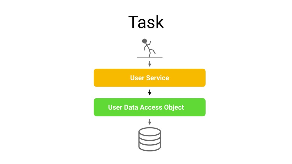 Task User Service User Data Access Object