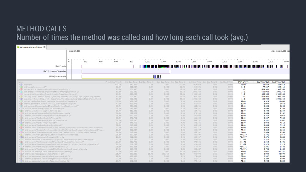 METHOD CALLS Number of times the method was cal...