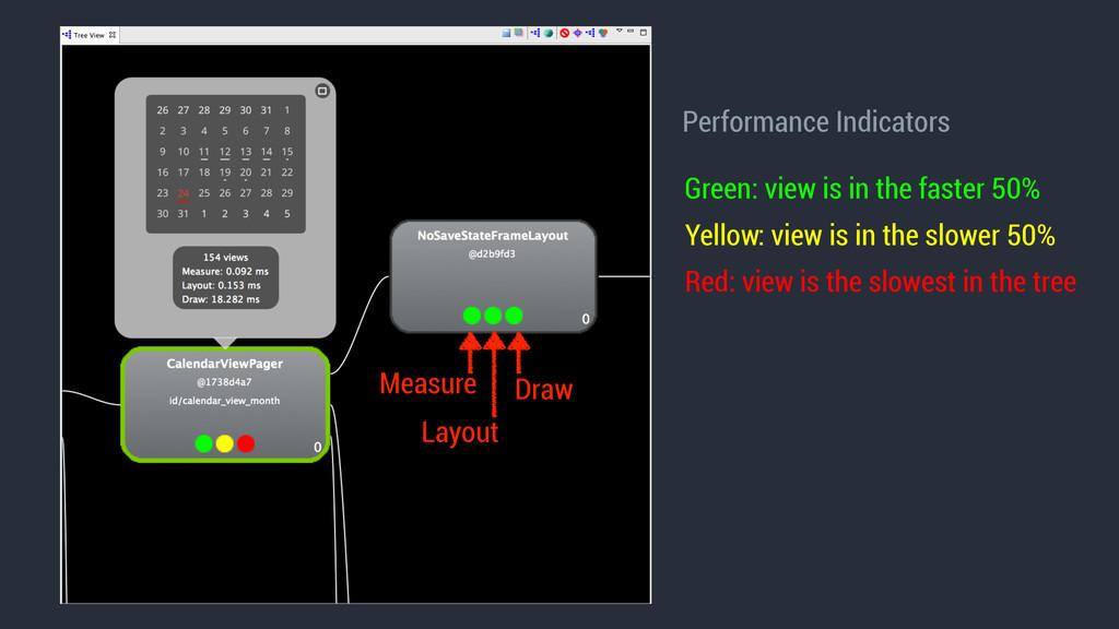 Measure Performance Indicators Layout Draw Gree...