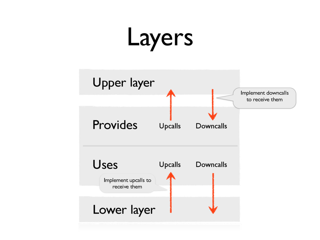Layers Upper layer Lower layer Provides Uses Up...