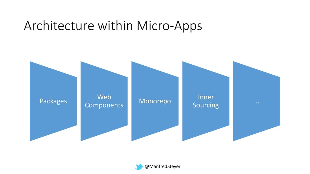 @ManfredSteyer Architecture within Micro-Apps P...