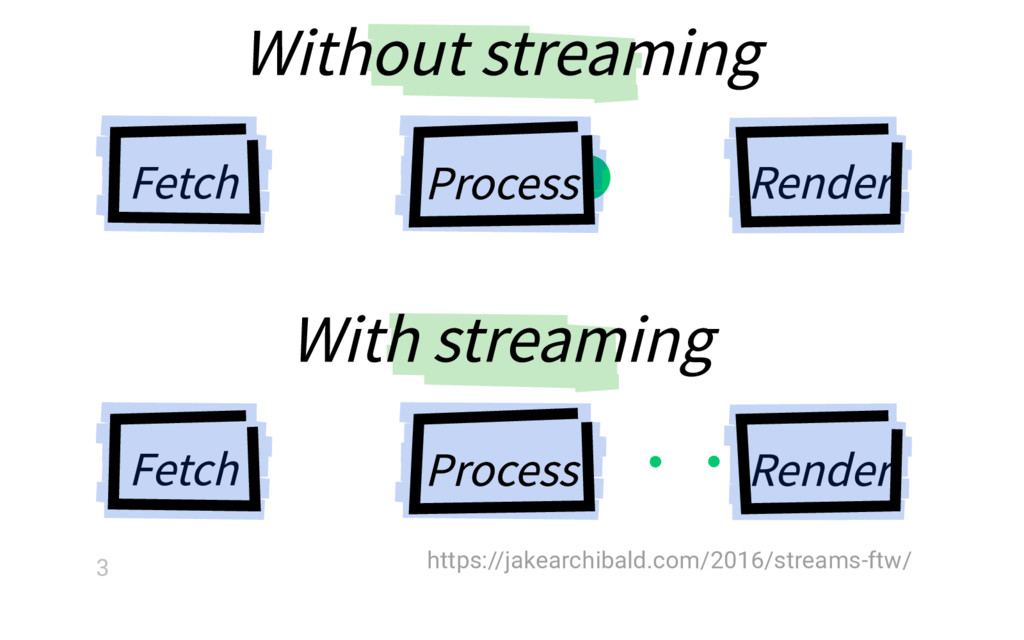 Withoutstreaming Process Render Fetch Process ...