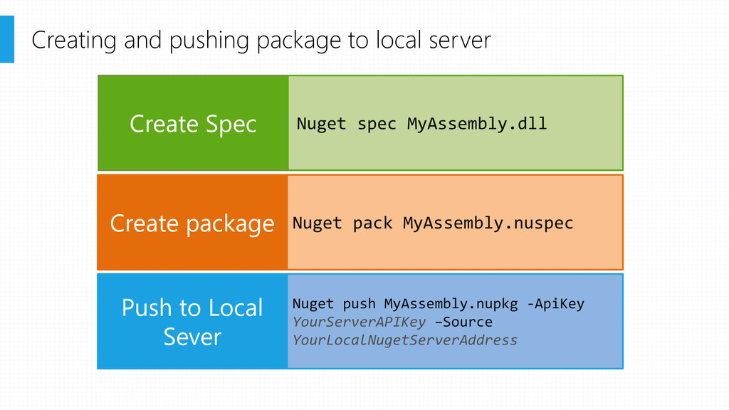 Creating and pushing package to local server Cr...