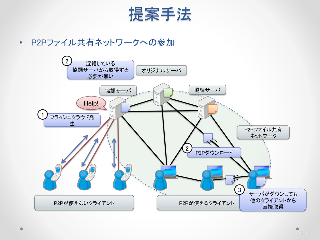 提案手法 11 P2Pファイル共有 ネットワーク P2Pが使えるクライアント P2Pが使えない...