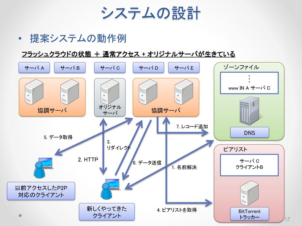 システムの設計 • 提案システムの動作例 17 フラッシュクラウドの状態 + 通常アクセス +...