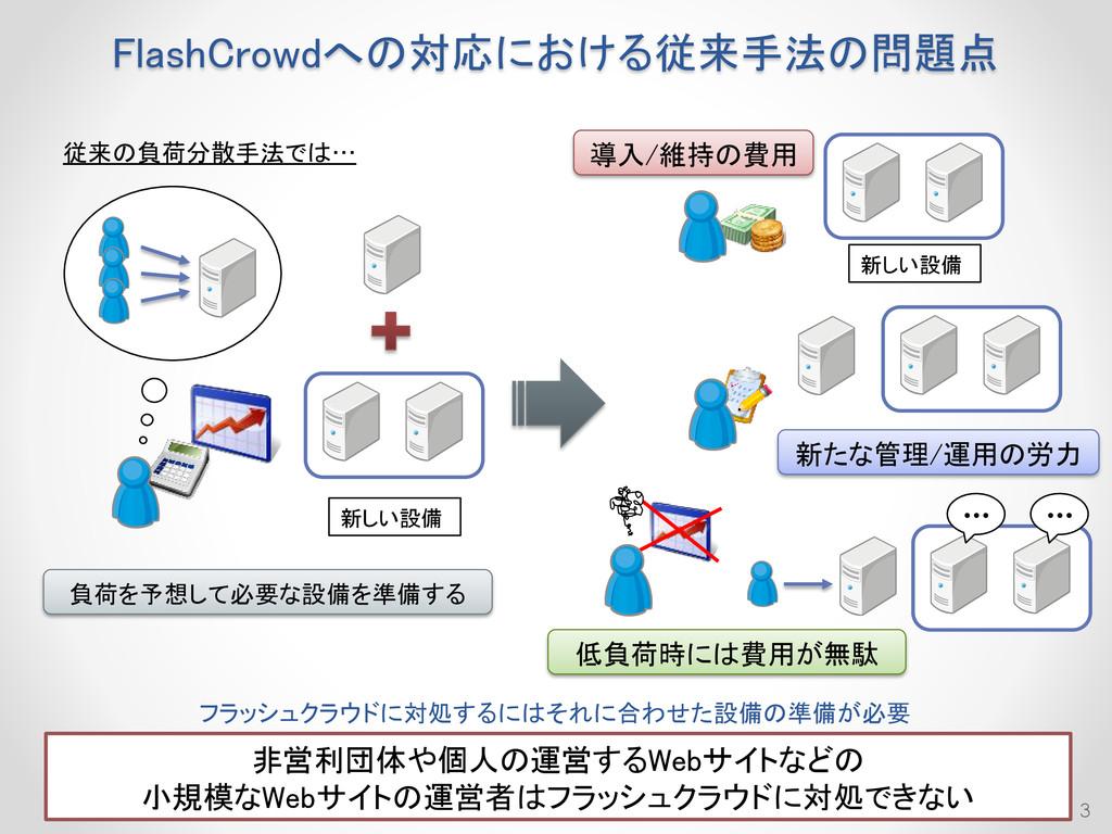 負荷を予想して必要な設備を準備する FlashCrowdへの対応における従来手法の問題点 3 ...