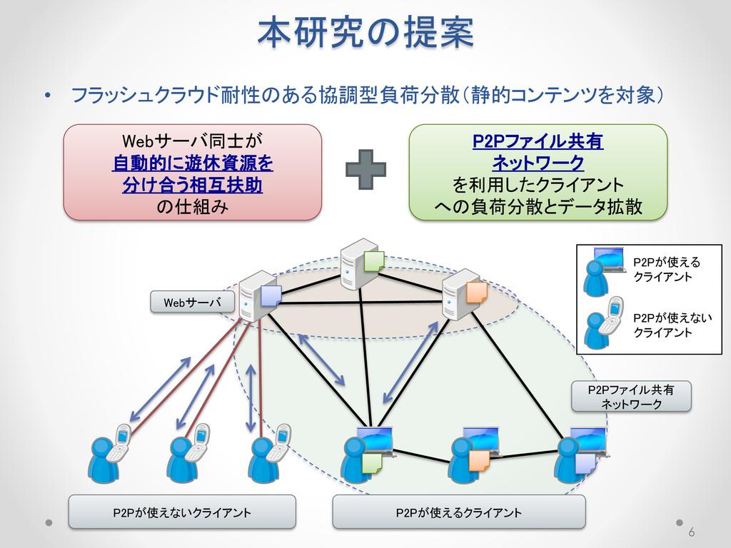 本研究の提案 • フラッシュクラウド耐性のある協調型負荷分散(静的コンテンツを対象) 6 We...