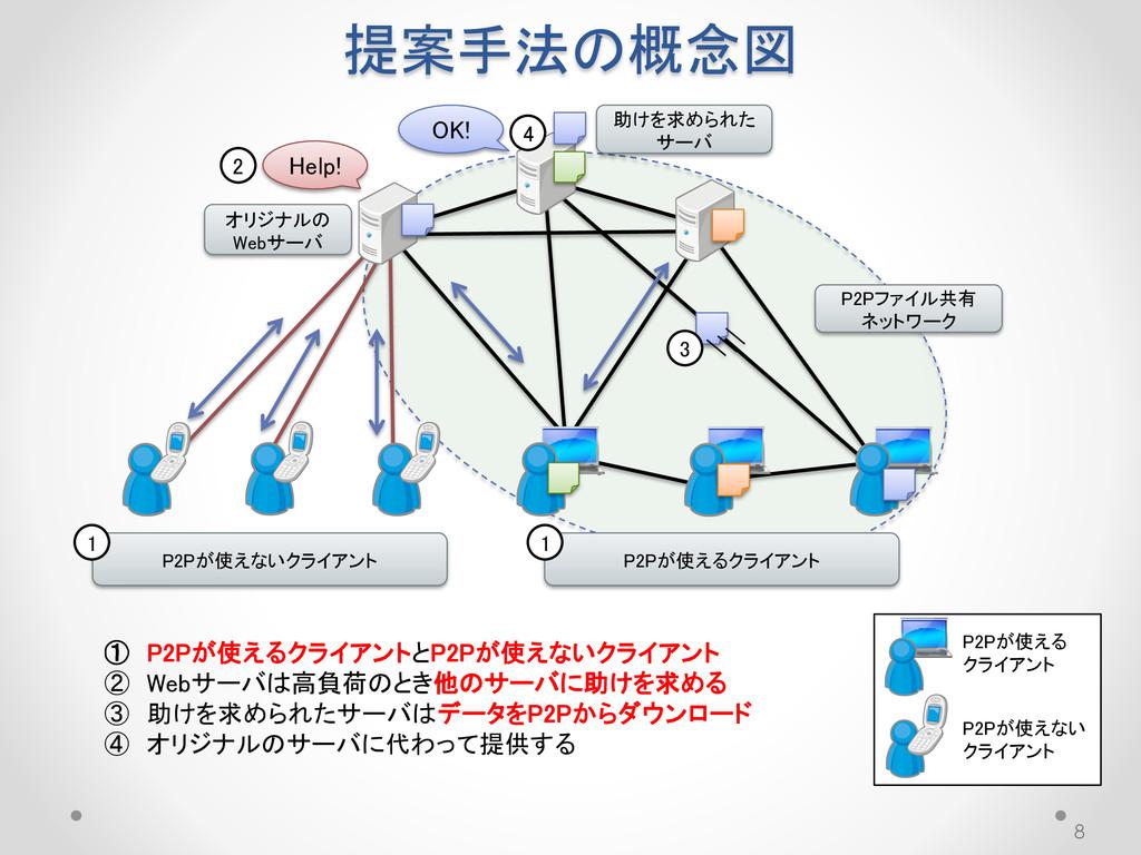 提案手法の概念図 8 P2Pが使える クライアント P2Pが使えない クライアント P2Pファ...