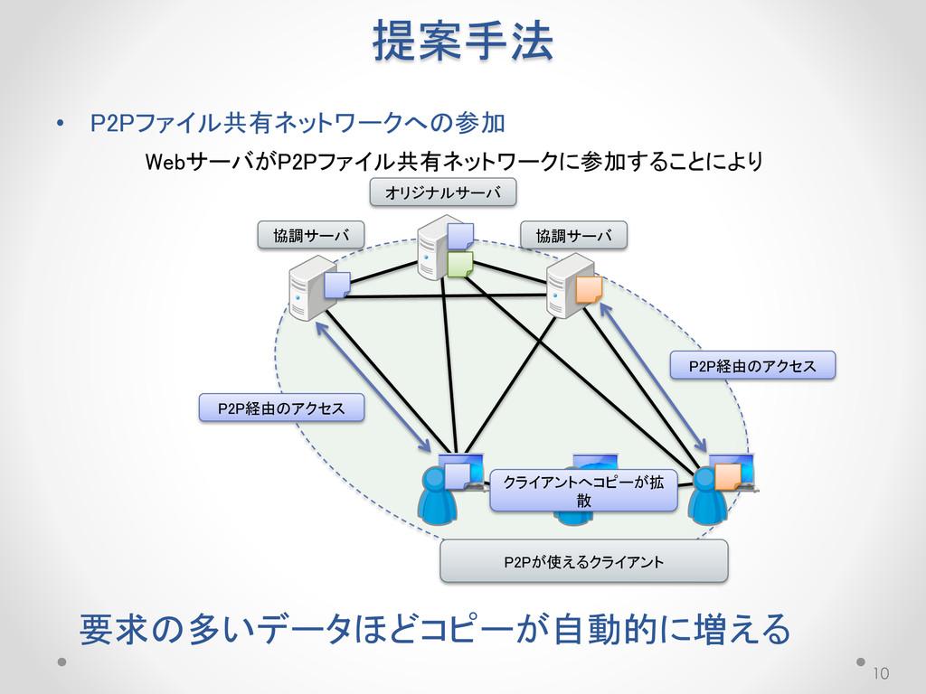 提案手法 10 WebサーバがP2Pファイル共有ネットワークに参加することにより 要求の多いデ...