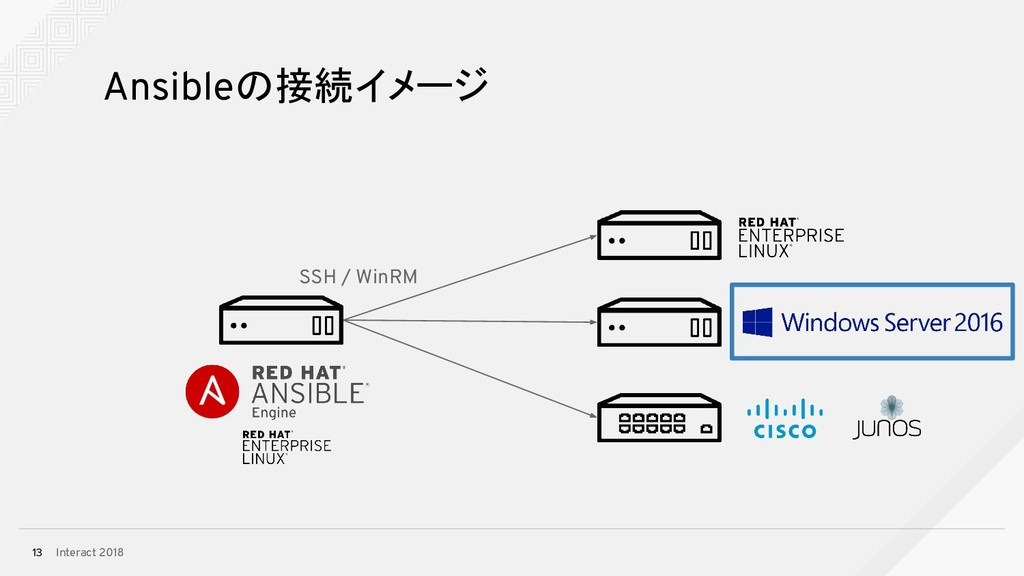Interact 2018 13 Ansibleの接続イメージ SSH / WinRM