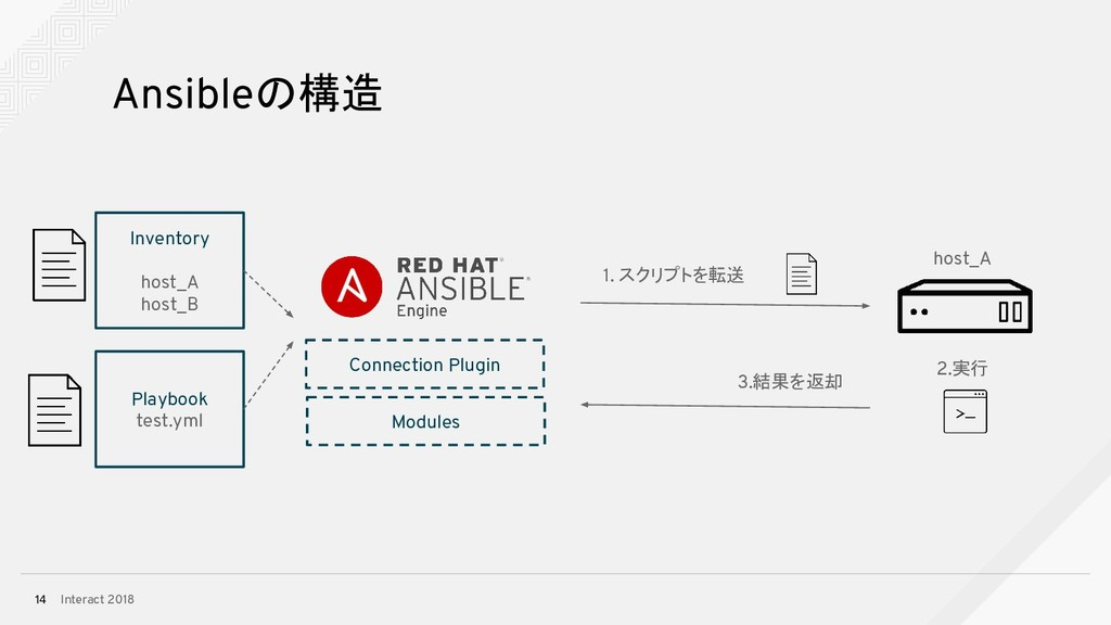 Interact 2018 14 Ansibleの構造 Inventory host_A ho...