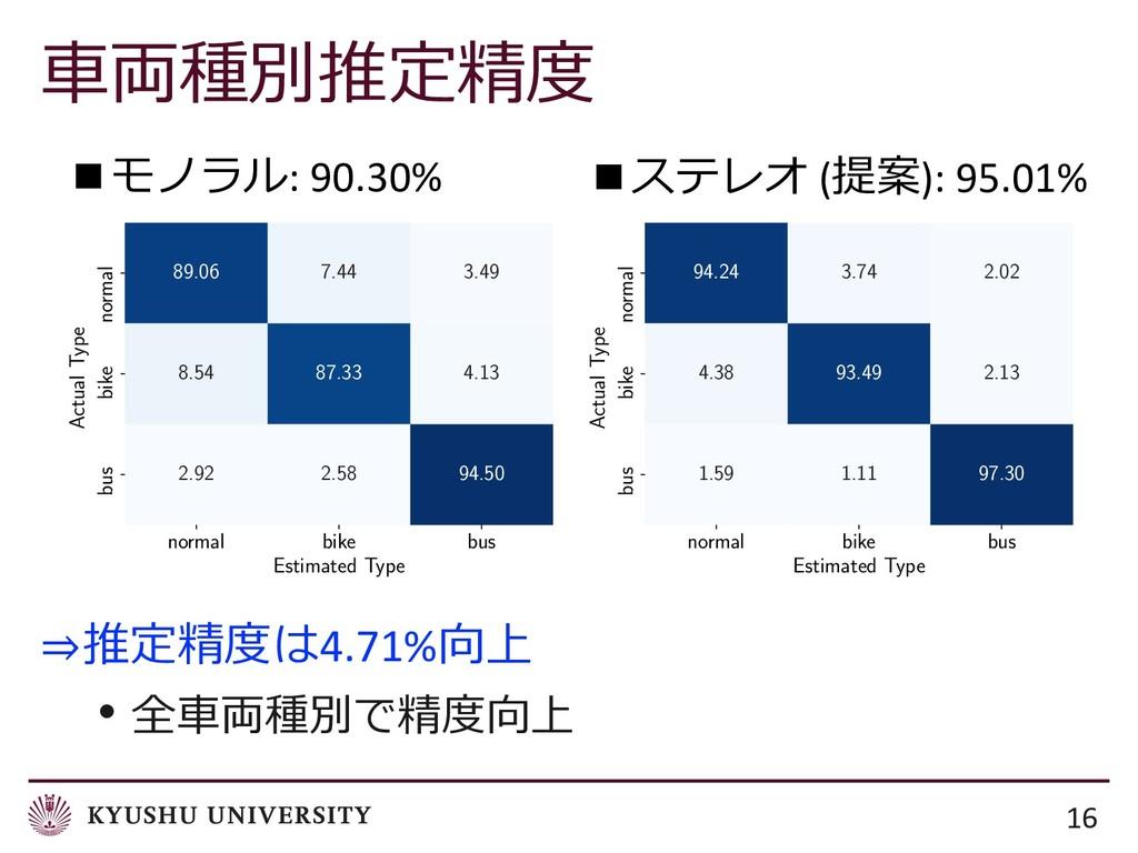 16 ⇒4.71% •  normal b...