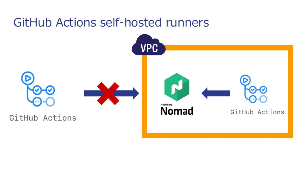 GitHub Actions self-hosted runners