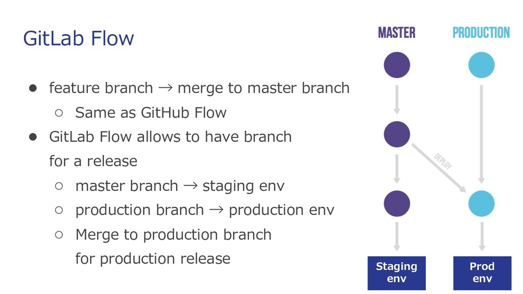 GitLab Flow ● feature branch → merge to master ...