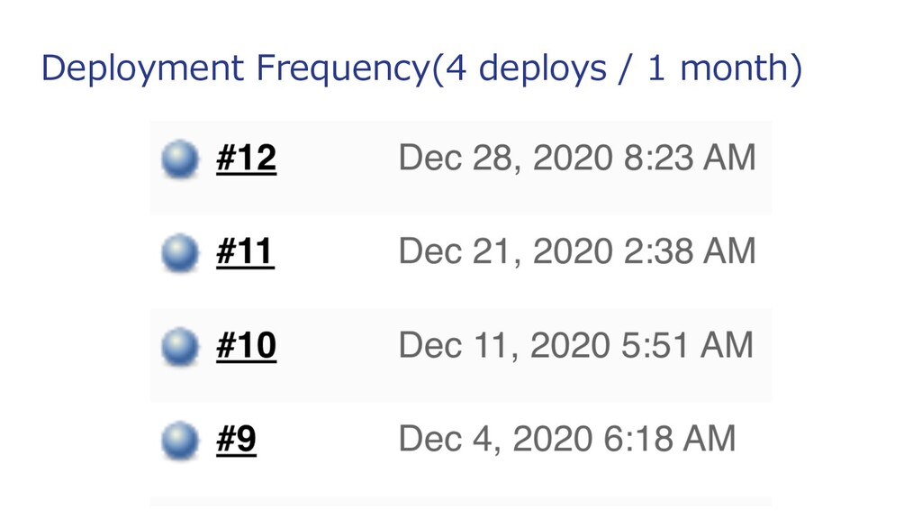 Deployment Frequency(4 deploys / 1 month)