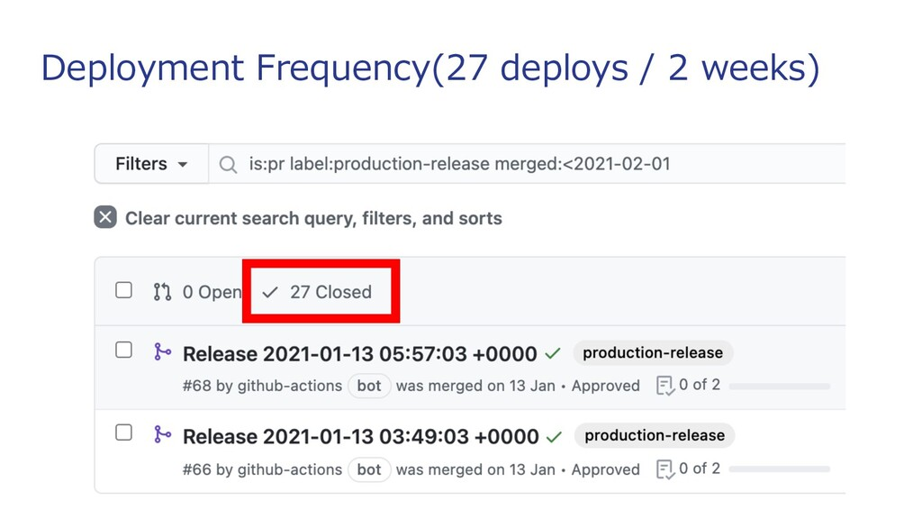 Deployment Frequency(27 deploys / 2 weeks)