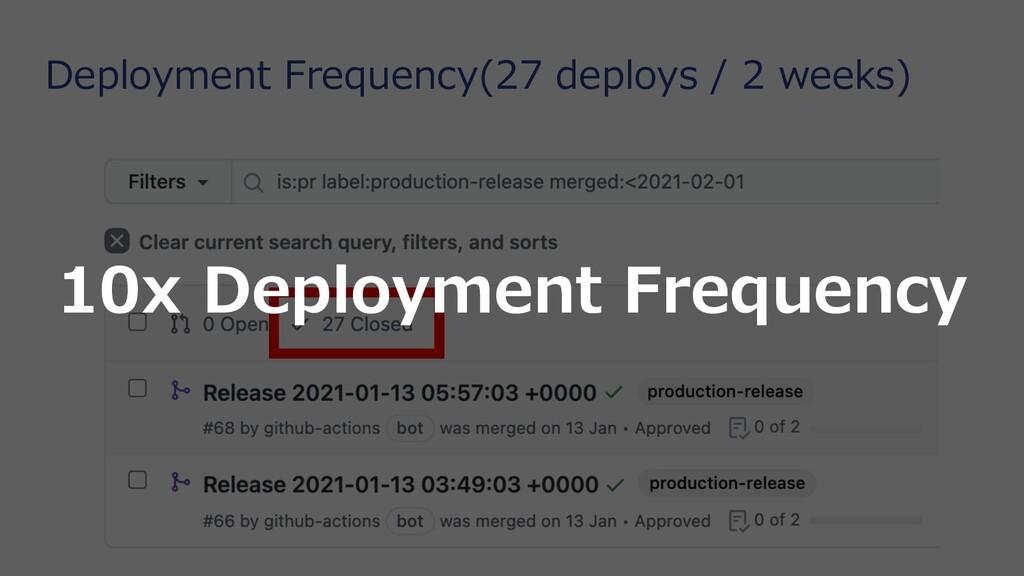 Deployment Frequency(27 deploys / 2 weeks) 10x ...