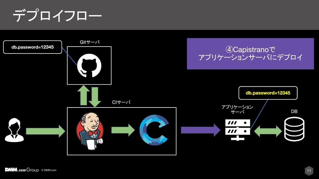 © DMM.com デプロイフロー サーバ アプリケーション サーバ ④ で アプリケーション...