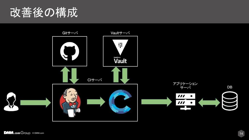 © DMM.com 改善後の構成 サーバ アプリケーション サーバ サーバ サーバ