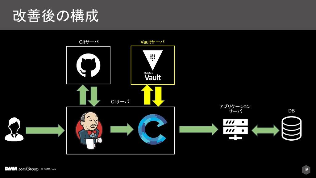 © DMM.com 改善後の構成 サーバ サーバ サーバ アプリケーション サーバ